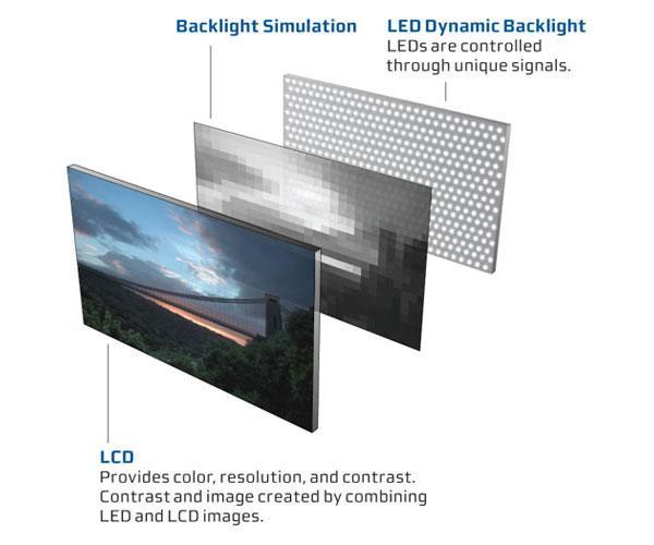 cấu tạo màn hình  LED-Backlit